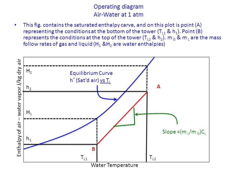 Operating diagram Air-Water at 1 atm This fig.