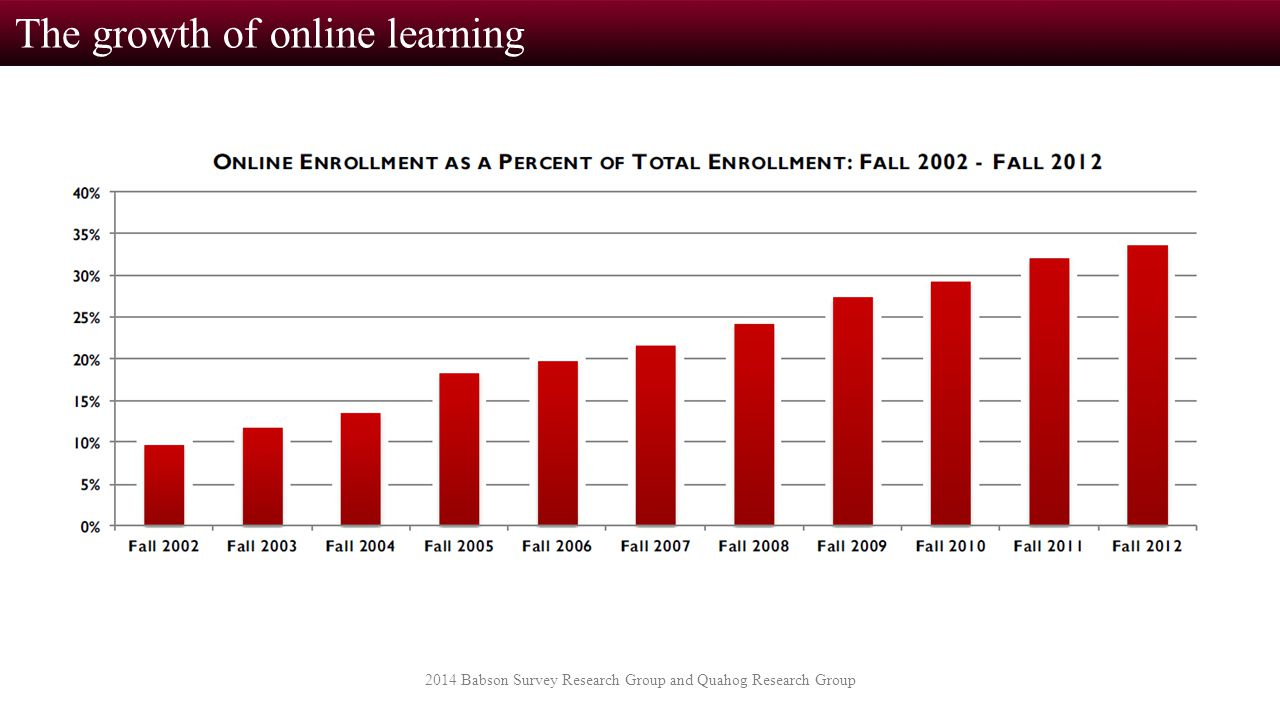 The growth of online learning 2014 Babson Survey Research Group and Quahog Research Group