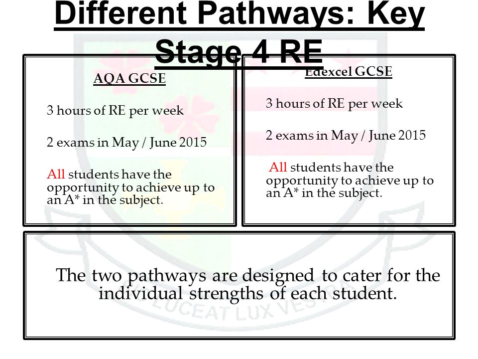 Different Pathways: Key Stage 4 RE AQA GCSE 3 hours of RE per week 2 exams in May / June 2015 All students have the opportunity to achieve up to an A*
