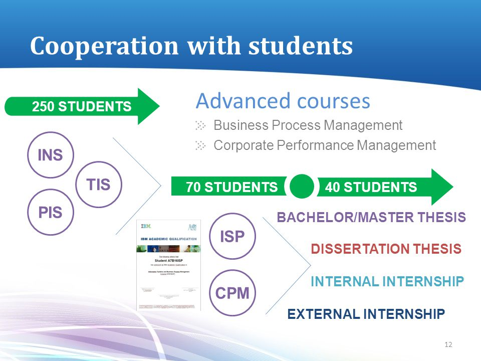 Cooperation with students INS TIS PIS ISP CPM DISSERTATION THESIS BACHELOR/MASTER THESIS INTERNAL INTERNSHIP EXTERNAL INTERNSHIP 40 STUDENTS 70 STUDEN