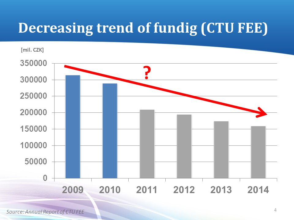 Decreasing trend of fundig (CTU FEE) ? [mil. CZK] Source: Annual Report of CTU FEE 4