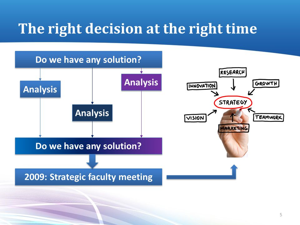 The right decision at the right time Do we have any solution? Analysis 2009: Strategic faculty meeting 5