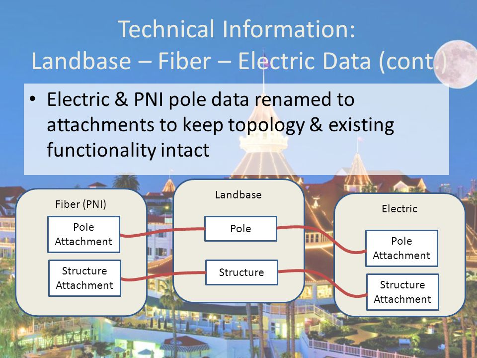 Fiber (PNI) Technical Information: Landbase – Fiber – Electric Data (cont.) Electric & PNI pole data renamed to attachments to keep topology & existing functionality intact Landbase Pole Electric Pole Attachment Structure Structure Attachment Pole Attachment Structure Attachment