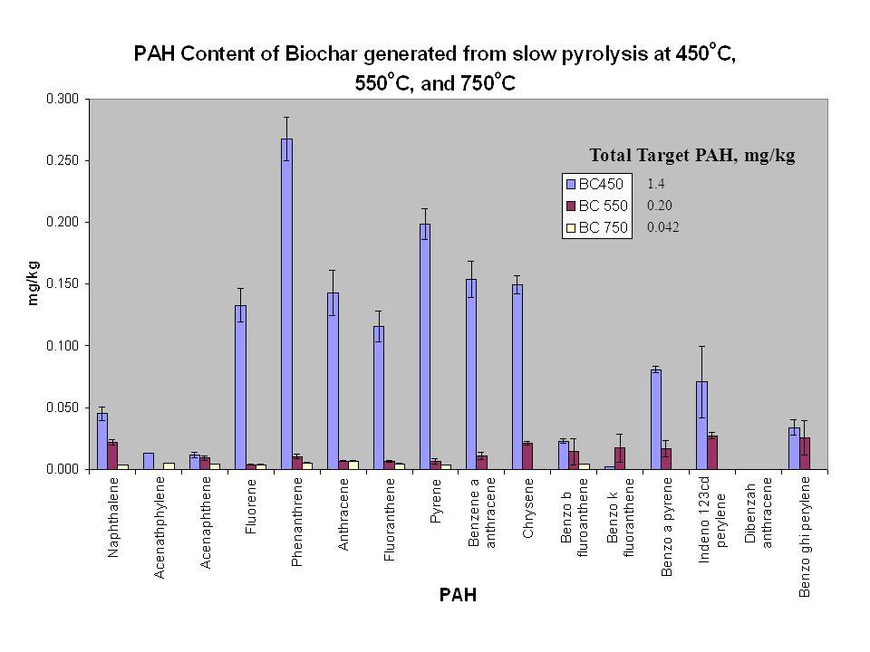 Total Target PAH, mg/kg 1.4 0.20 0.042