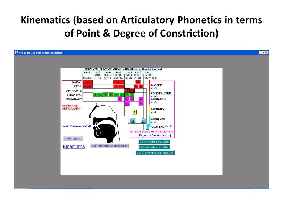Aerodynamics (based on Electrical Analog Model)