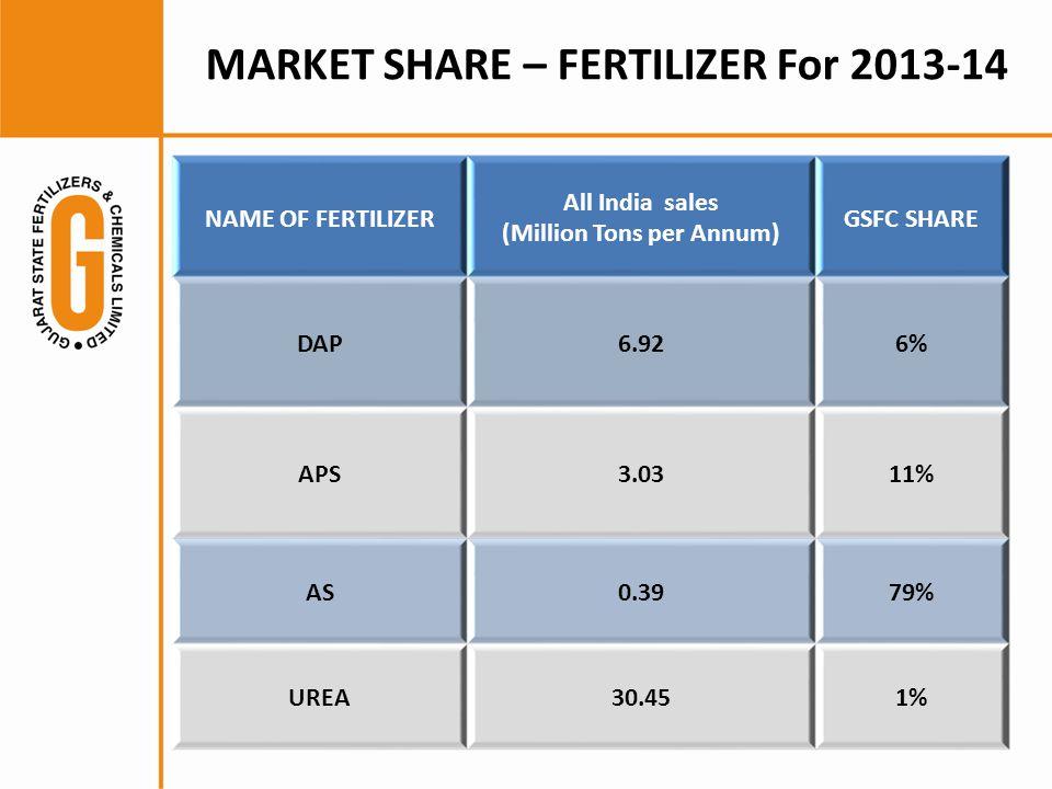 NAME OF FERTILIZER All India sales (Million Tons per Annum) GSFC SHARE DAP6.926% APS3.0311% AS0.3979% UREA30.451% MARKET SHARE – FERTILIZER For 2013-14