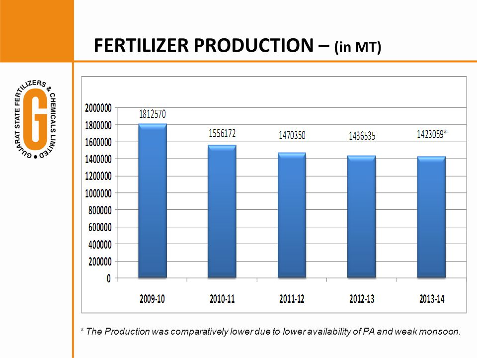 FERTILIZER PRODUCTION – (in MT) * The Production was comparatively lower due to lower availability of PA and weak monsoon.