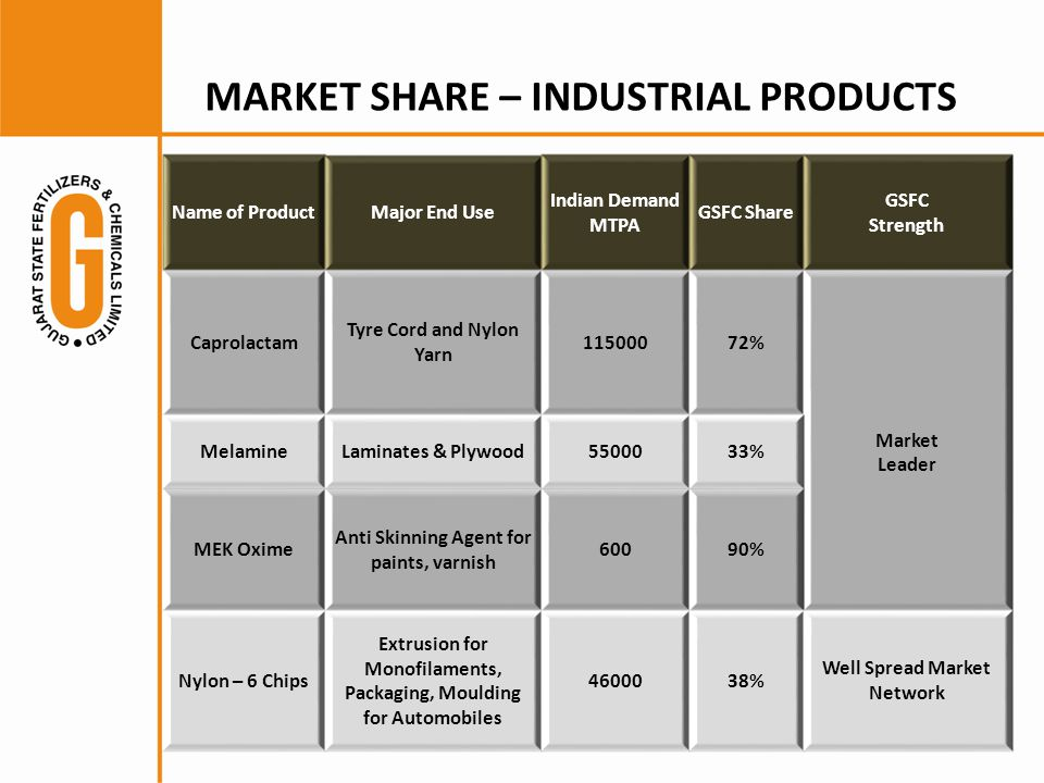 MARKET SHARE – INDUSTRIAL PRODUCTS Name of ProductMajor End Use Indian Demand MTPA GSFC Share GSFC Strength Caprolactam Tyre Cord and Nylon Yarn 11500072% Market Leader MelamineLaminates & Plywood5500033% MEK Oxime Anti Skinning Agent for paints, varnish 60090% Nylon – 6 Chips Extrusion for Monofilaments, Packaging, Moulding for Automobiles 4600038% Well Spread Market Network