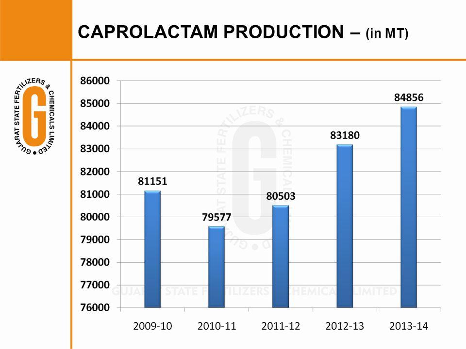 CAPROLACTAM PRODUCTION – (in MT)