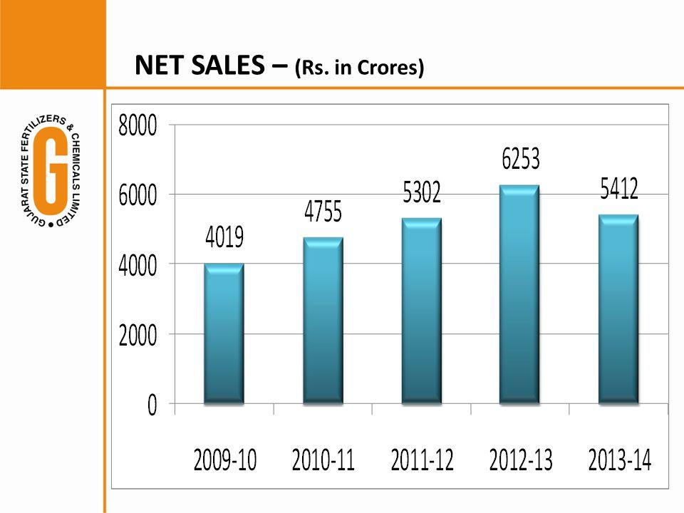 NET SALES – (Rs. in Crores)