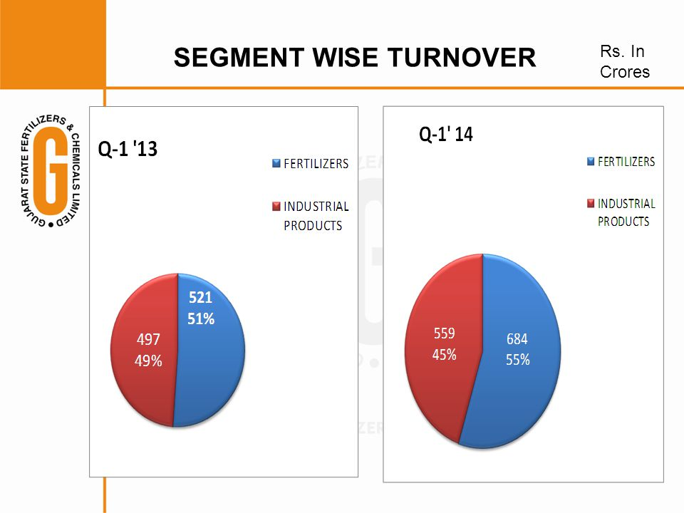 SEGMENT WISE TURNOVER Rs. In Crores