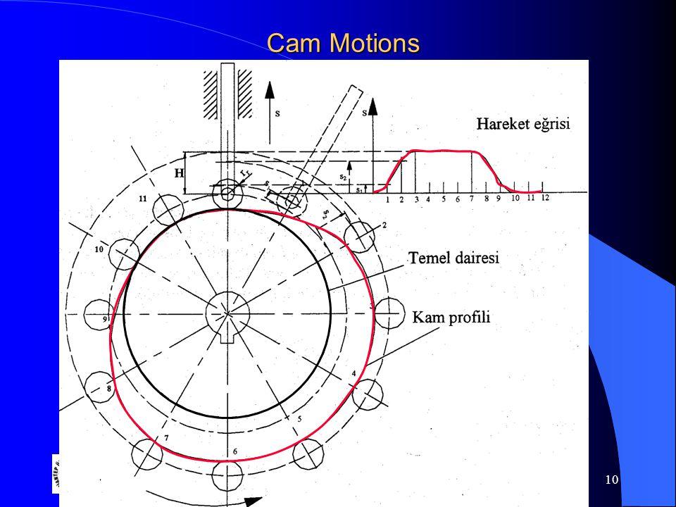 Gaziantep University 10 Cam Motions