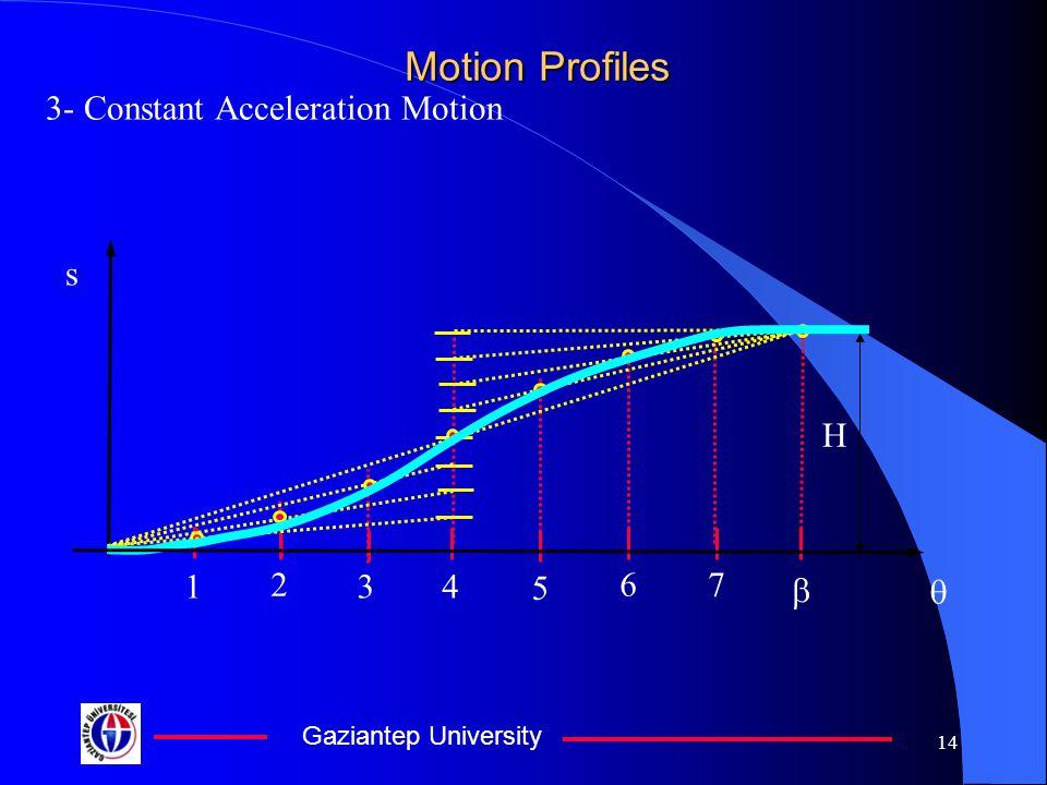 Gaziantep University 14 Motion Profiles 3- Constant Acceleration Motion s H 1 2 3 4 5 67  