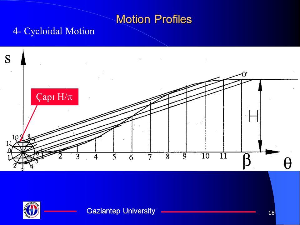 Gaziantep University 16 Motion Profiles 4- Cycloidal Motion Çapı H/ 