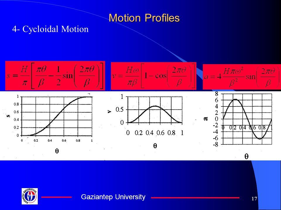 Gaziantep University 17 Motion Profiles 4- Cycloidal Motion