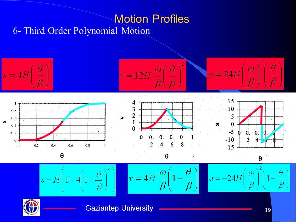 Gaziantep University 19 Motion Profiles 6- Third Order Polynomial Motion