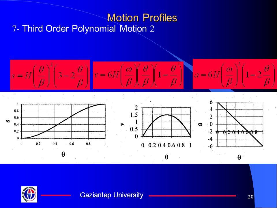 Gaziantep University 20 Motion Profiles 7- Third Order Polynomial Motion 2