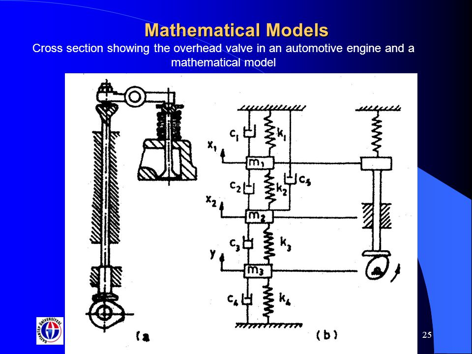 Gaziantep University 25 Mathematical Models Cross section showing the overhead valve in an automotive engine and a mathematical model