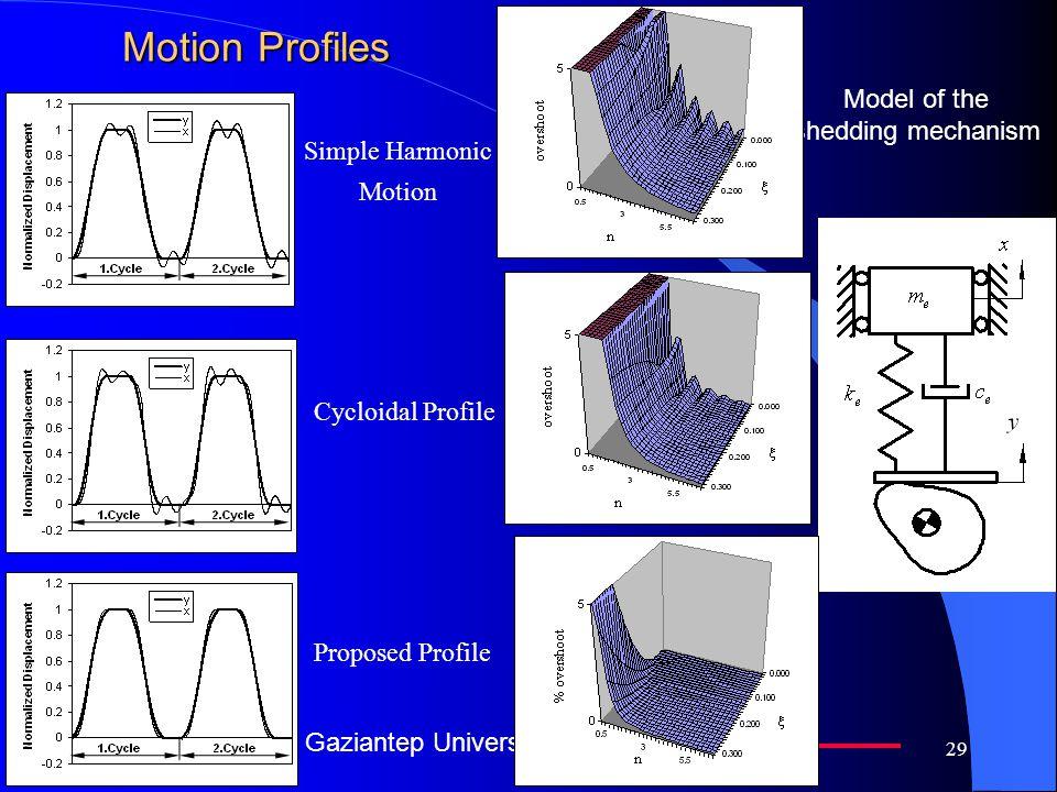 Gaziantep University 29 Motion Profiles Model of the shedding mechanism Simple Harmonic Motion Cycloidal Profile Proposed Profile