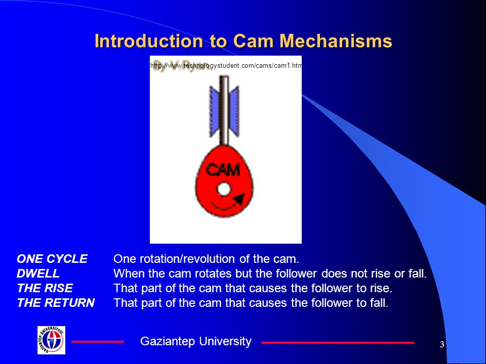 Gaziantep University 3 Introduction to Cam Mechanisms ONE CYCLEOne rotation/revolution of the cam.