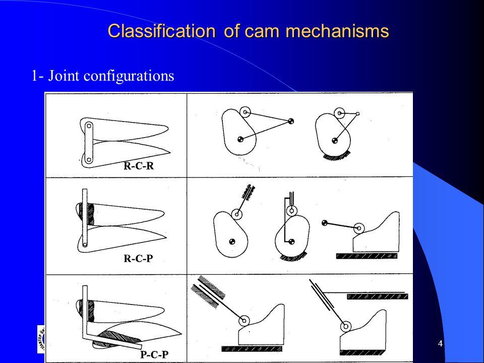 Gaziantep University 4 Classification of cam mechanisms 1- Joint configurations