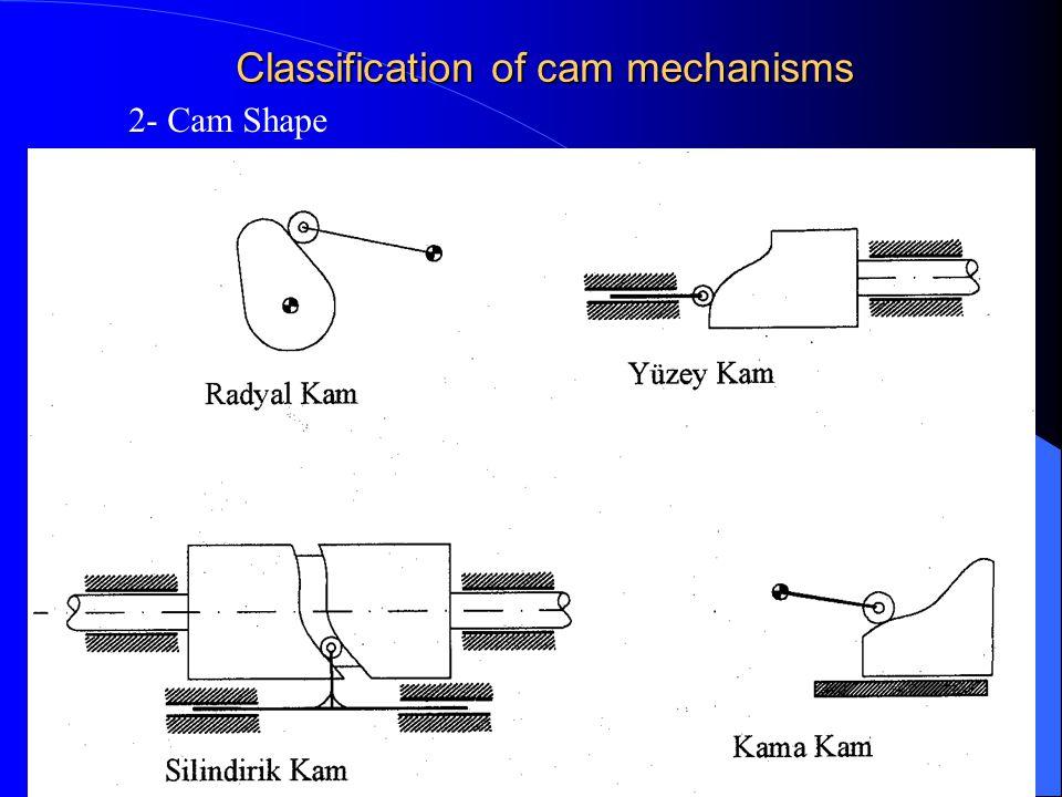 Gaziantep University 5 Classification of cam mechanisms 2- Cam Shape
