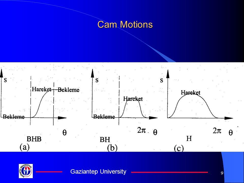 Gaziantep University 9 Cam Motions