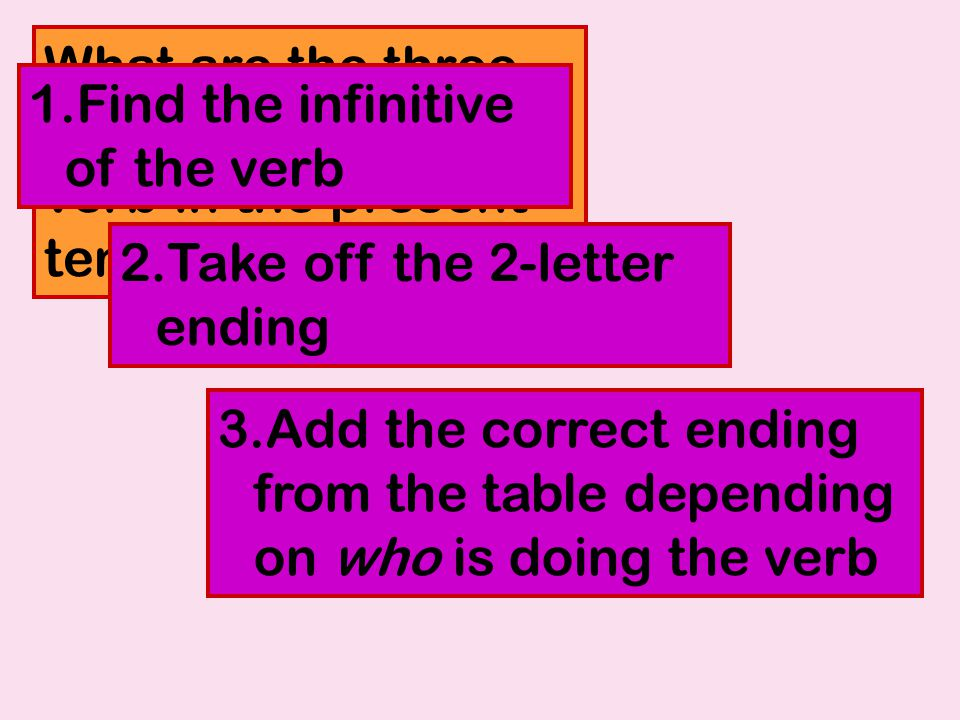 What are the three steps to making a verb in the present tense.