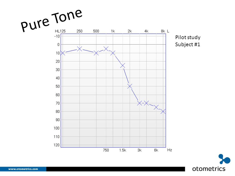 Erling B L2 Tone Pure Tone Pilot study Subject #1