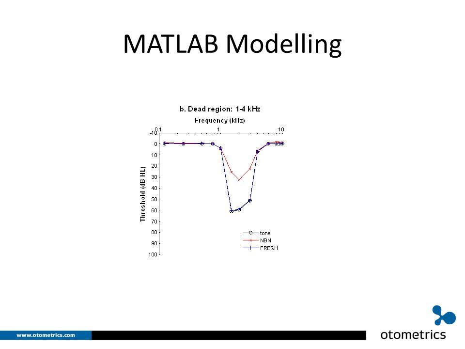 MATLAB Modelling