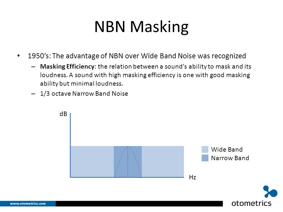 NBN Masking 1950's: The advantage of NBN over Wide Band Noise was recognized – Masking Efficiency: the relation between a sound s ability to mask and its loudness.