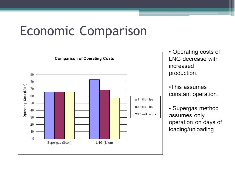 Economic Comparison Operating costs of LNG decrease with increased production.
