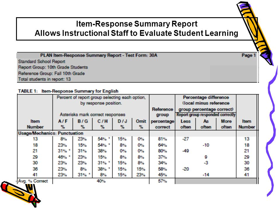 Item-Response Summary Report Allows Instructional Staff to Evaluate Student Learning