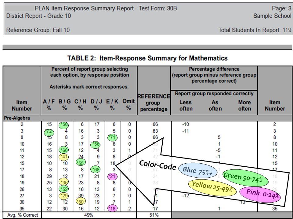 Color-Coding Key Blue 75-100% Correct Green 50-74% Correct Yellow 25-49% Correct Pink 0-24% Correct