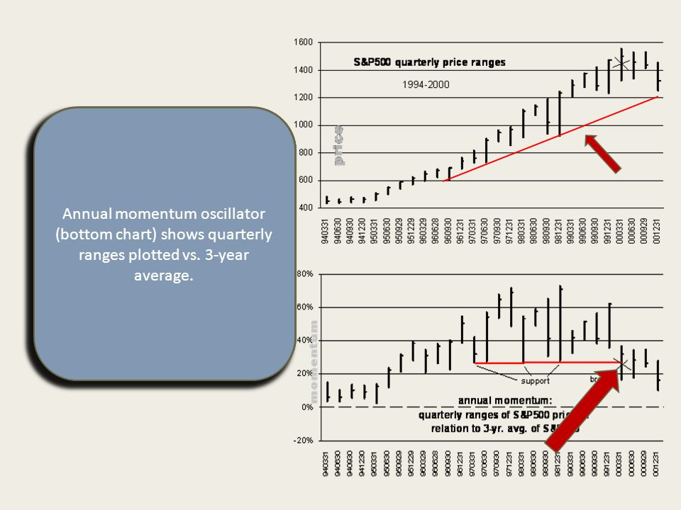 Before we look at the 2000 reports, a broad-stroke look at price and momentum from 1994 to end of 2000.