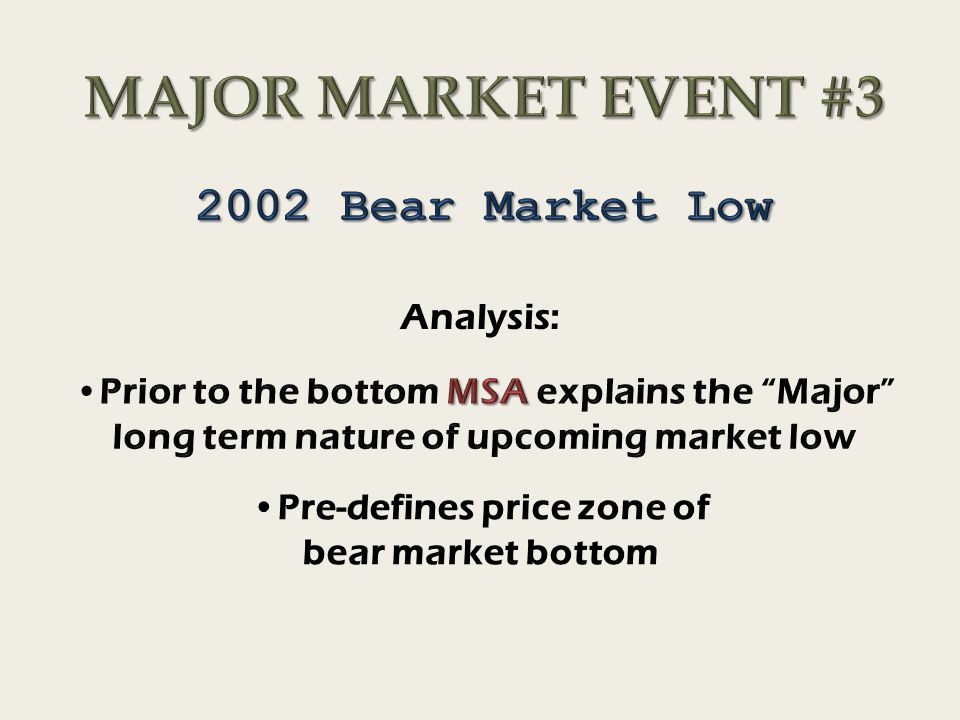 Analysis: Pre-defines price zone of bear market bottom
