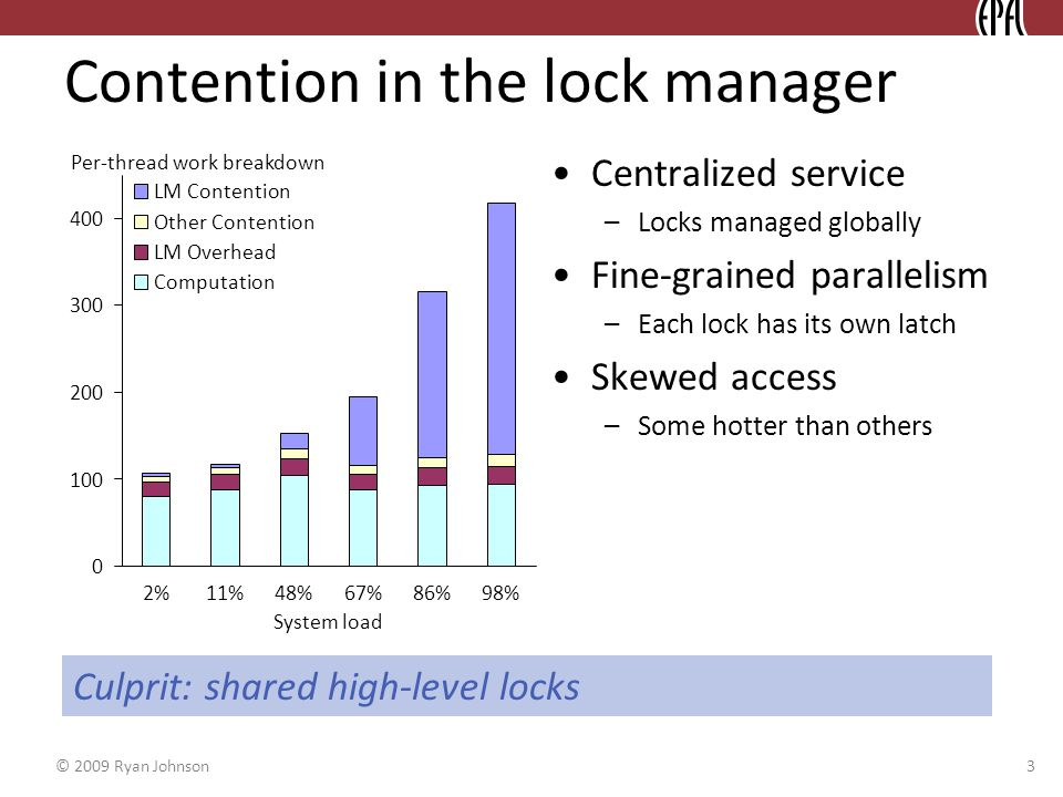 © 2009 Ryan Johnson 3 Contention in the lock manager Centralized service –Locks managed globally Fine-grained parallelism –Each lock has its own latch Skewed access –Some hotter than others Culprit: shared high-level locks 0 100 200 300 400 2%11%48%67%86%98% System load LM Contention Other Contention LM Overhead Computation Per-thread work breakdown