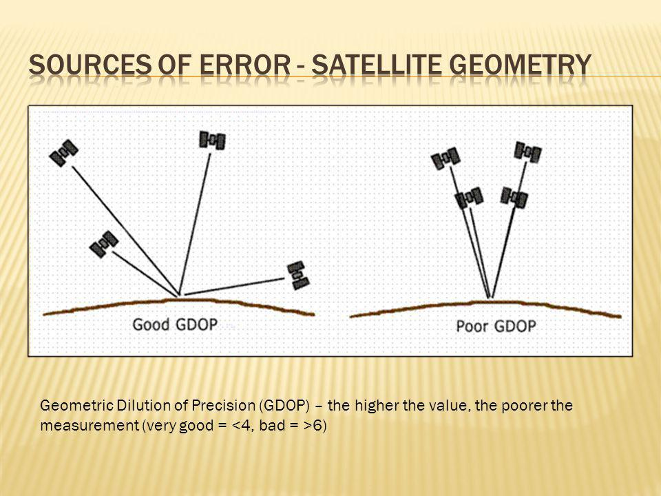 Geometric Dilution of Precision (GDOP) – the higher the value, the poorer the measurement (very good = 6)
