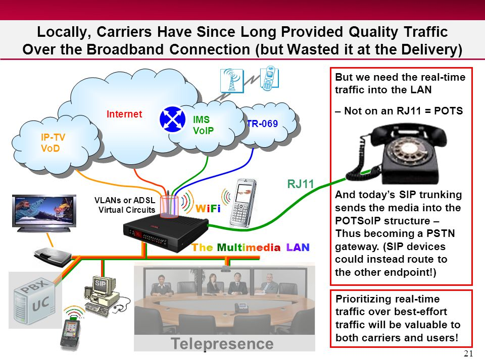 21 Locally, Carriers Have Since Long Provided Quality Traffic Over the Broadband Connection (but Wasted it at the Delivery) TR-069 Internet IP-TV VoD