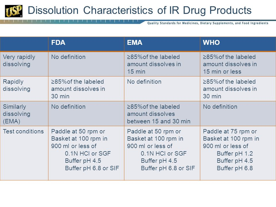 Dissolution Characteristics of IR Drug Products FDAEMAWHO Very rapidly dissolving No definition≥85%of the labeled amount dissolves in 15 min ≥85%of the labeled amount dissolves in 15 min or less Rapidly dissolving ≥85%of the labeled amount dissolves in 30 min No definition≥85%of the labeled amount dissolves in 30 min Similarly dissolving (EMA) No definition≥85%of the labeled amount dissolves between 15 and 30 min No definition Test conditionsPaddle at 50 rpm or Basket at 100 rpm in 900 ml or less of 0.1N HCl or SGF Buffer pH 4.5 Buffer pH 6.8 or SIF Paddle at 50 rpm or Basket at 100 rpm in 900 ml or less of 0.1N HCl or SGF Buffer pH 4.5 Buffer pH 6.8 or SIF Paddle at 75 rpm or Basket at 100 rpm in 900 ml or less of Buffer pH 1.2 Buffer pH 4.5 Buffer pH 6.8