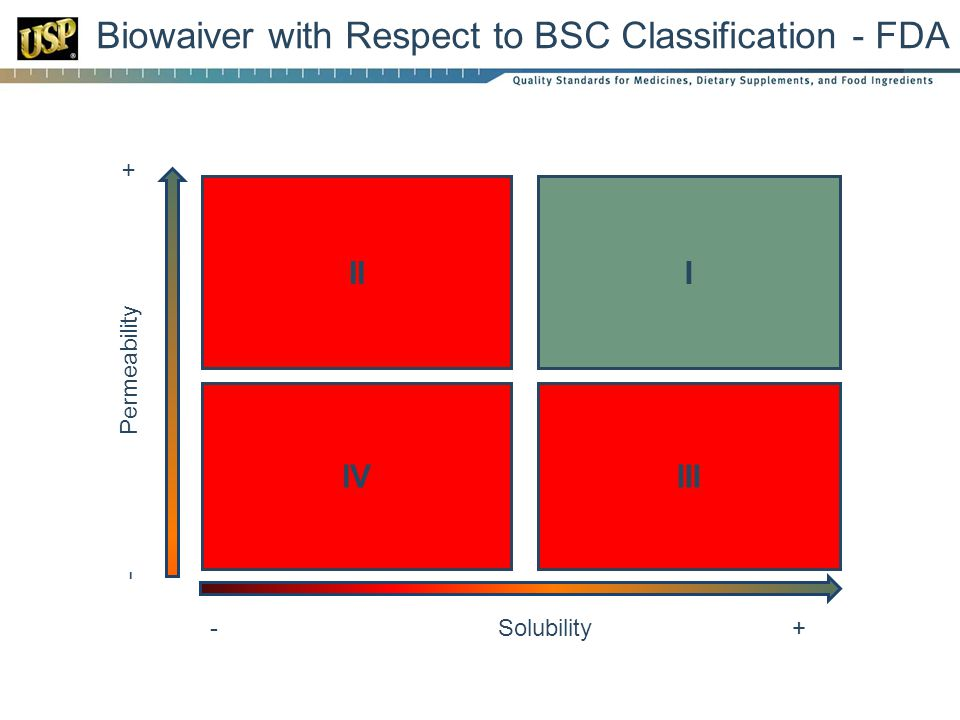 Biowaiver with Respect to BSC Classification - FDA IVIII III - Solubility+ - Permeability +