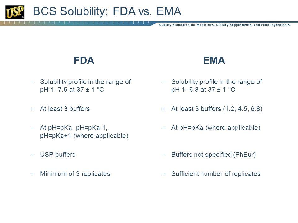 BCS Solubility: FDA vs.