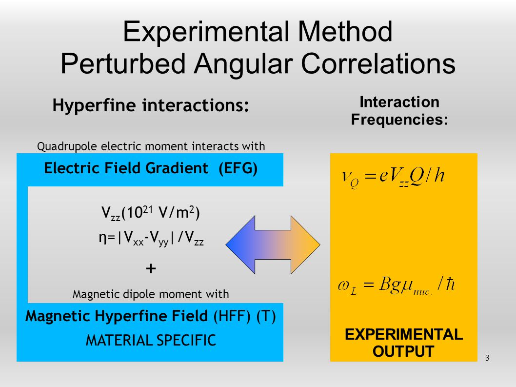 Hyperfine interactions: Quadrupole electric moment interacts with Electric Field Gradient (EFG) V zz (10 21 V/m 2 ) η=|V xx -V yy |/V zz + Magnetic dipole moment with Magnetic Hyperfine Field (HFF) (T) MATERIAL SPECIFIC EXPERIMENTAL OUTPUT Experimental Method Perturbed Angular Correlations Interaction Frequencies: 3