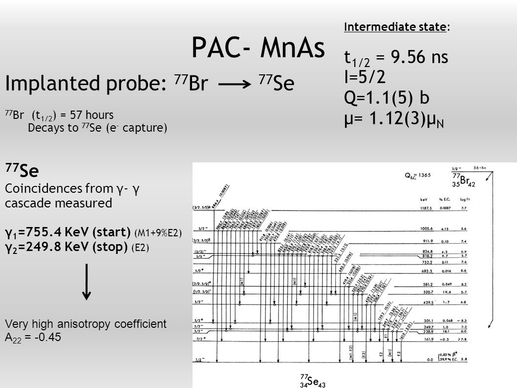 PAC- MnAs Implanted probe: 77 Br 77 Se 77 Br (t 1/2 ) = 57 hours Decays to 77 Se (e - capture) 77 Se Coincidences from γ- γ cascade measured γ 1 =755.4 KeV (start) (M1+9%E2) γ 2 =249.8 KeV (stop) (E2) 6 Intermediate state: t 1/2 = 9.56 ns I=5/2 Q=1.1(5) b μ= 1.12(3)μ N Very high anisotropy coefficient A 22 = -0.45