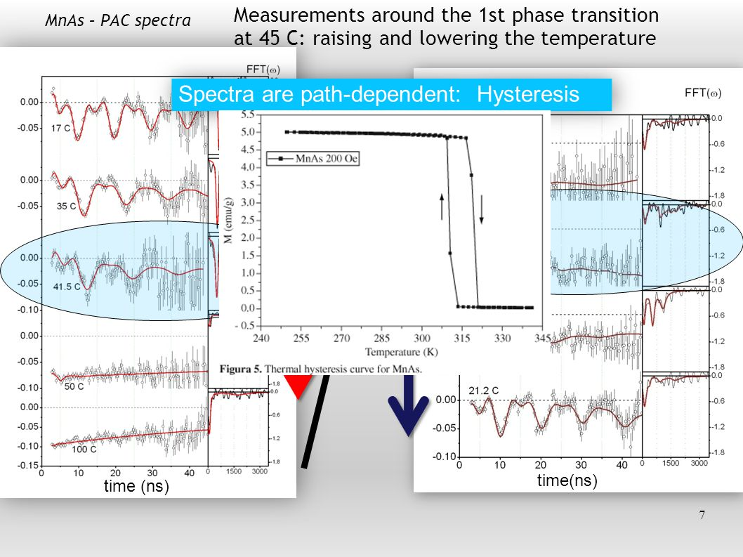 18 PAC spectra can be fitted satisfactorily with 2 quadrupolar frequencies.
