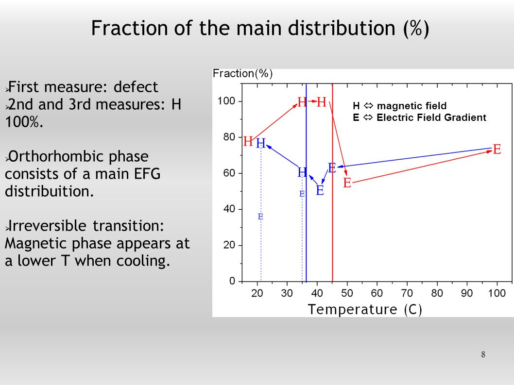 Hyperfine parameters of the main distribution 9  EFG frequencies very low: no exp.