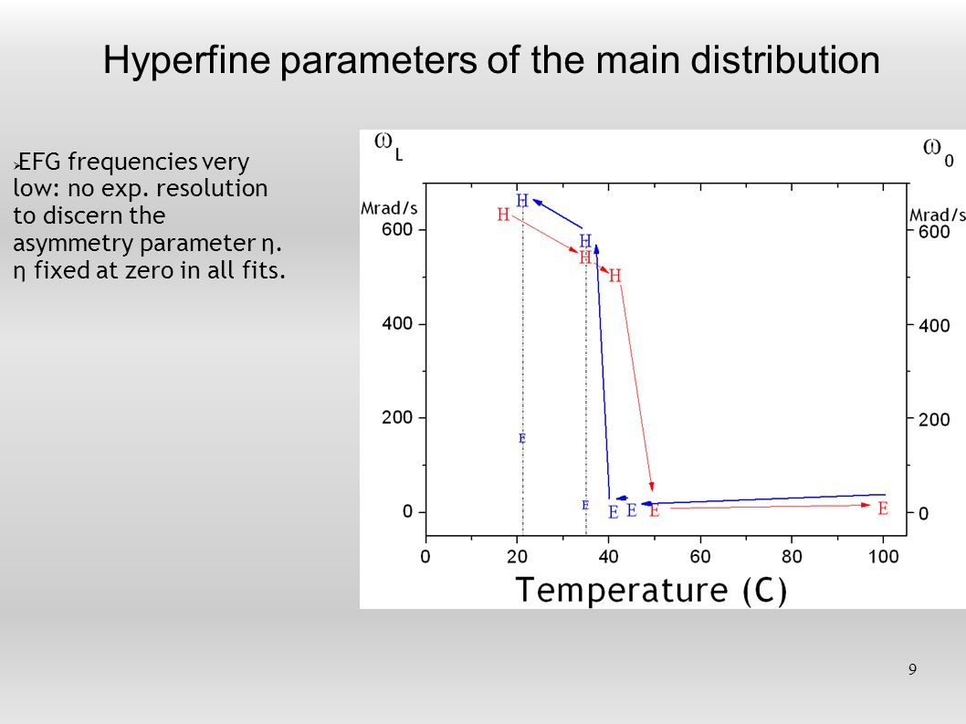 Hyperfine parameters of the main distribution 9  EFG frequencies very low: no exp.