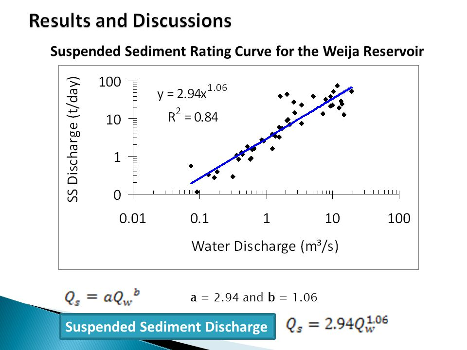 Suspended Sediment Discharge Suspended Sediment Rating Curve for the Weija Reservoir a = 2.94 and b = 1.06