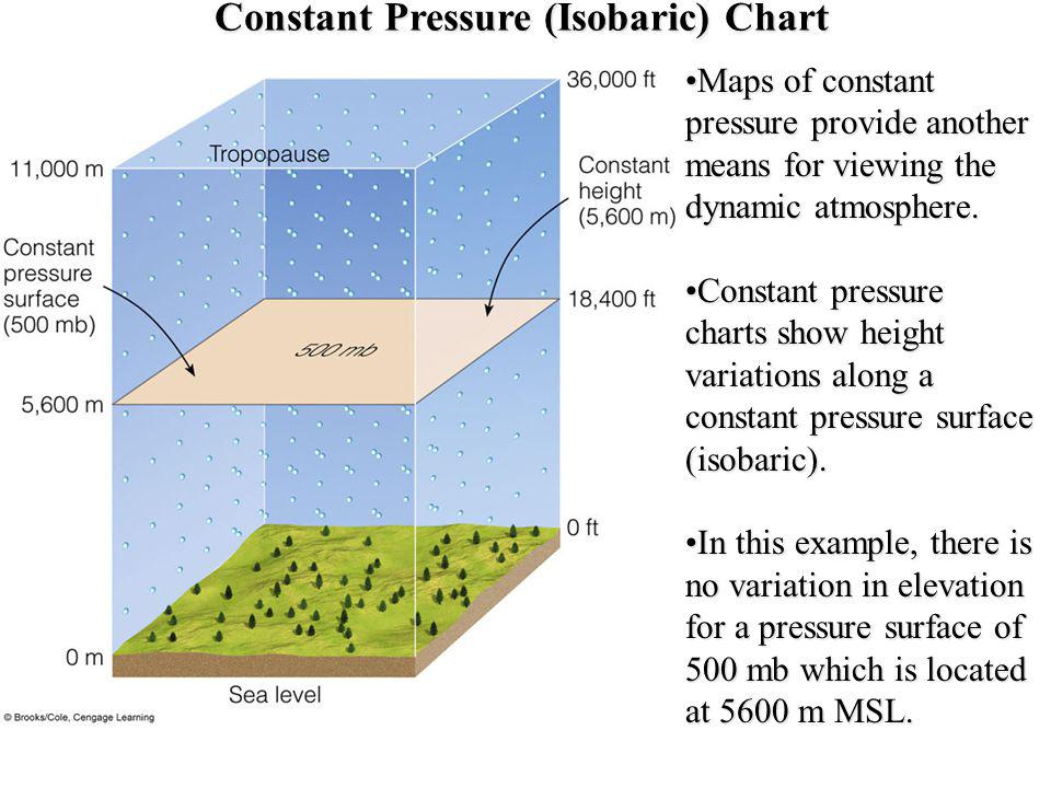 Constant Pressure (Isobaric) Chart Maps of constant pressure provide another means for viewing the dynamic atmosphere.Maps of constant pressure provid
