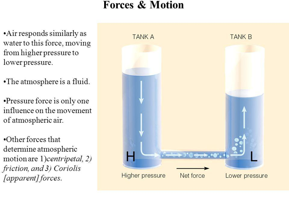 Forces & Motion Air responds similarly as water to this force, moving from higher pressure to lower pressure.Air responds similarly as water to this f